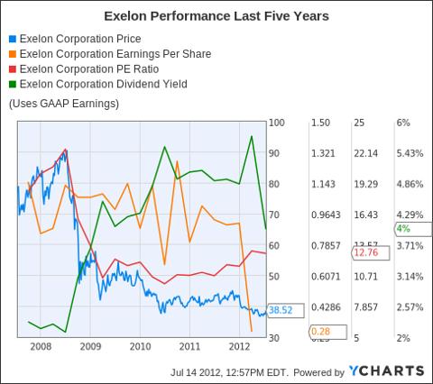 EXC Chart