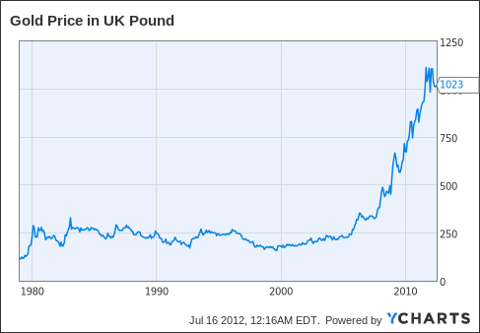 Gold Price in UK Pound Chart