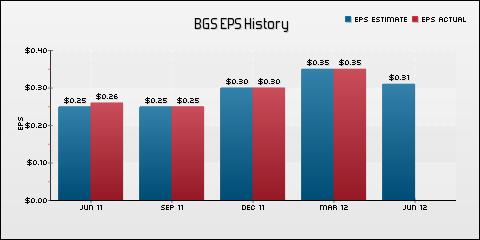 B&G Foods Inc. EPS Historical Results vs Estimates