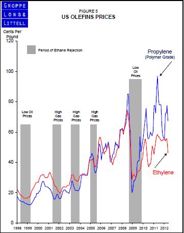 US Olefin Prices