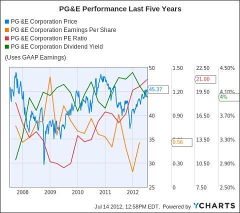 PCG Chart