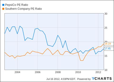 PEP PE Ratio Chart