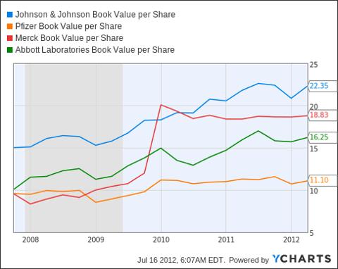 JNJ Book Value per Share Chart