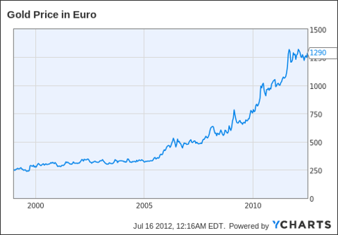 Gold Price in Euro Chart
