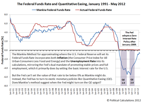 The Federal Funds Rate and Quantitative Easing, January 1991 - May 2012