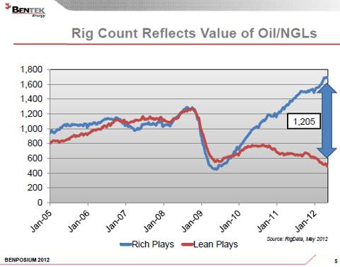 rig count rich vs lean