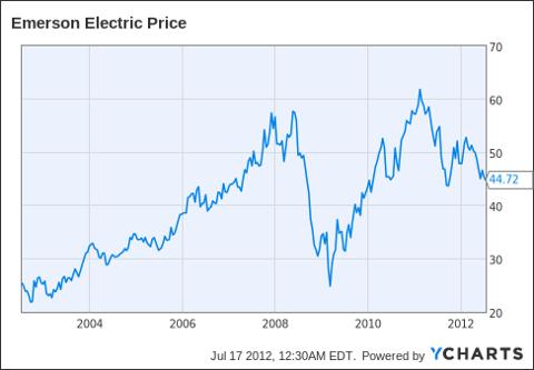 EMR Chart
