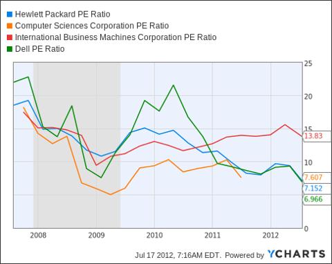 HPQ PE Ratio Chart