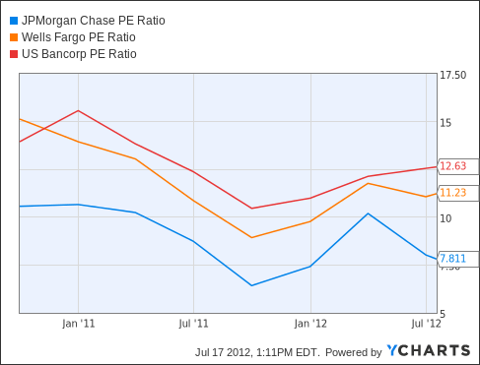 JPM PE Ratio Chart