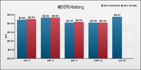 Altria Group Inc. EPS Historical Results vs Estimates