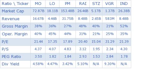 Altria Group Inc. key ratio comparison with direct competitors