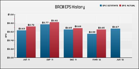Broadcom Corp. EPS Historical Results vs Estimates