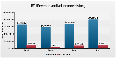 Peabody Energy Corp. Revenue and Net Income History