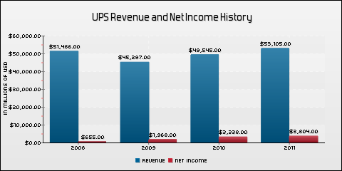 United Parcel Service, Inc. Revenue and Net Income History