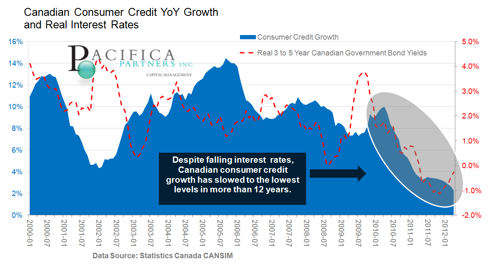 Canadian Consumer Credit Growth