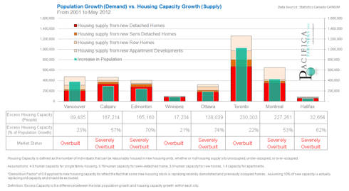 Canadian Population Growth vs. Housing Capacity Growth