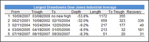 Largest Drawdowns DJIA