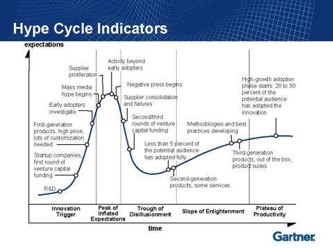 7.17.12 Hype Cycle.png