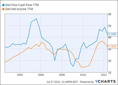 DELL Free Cash Flow TTM Chart