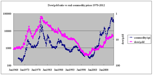 dow/gold vs real commodity prices