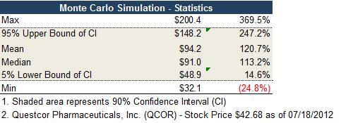 Monte Carlo Simulation Statistics