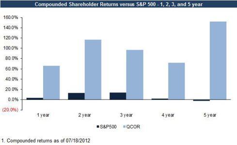 QCOR Stock Price Returns