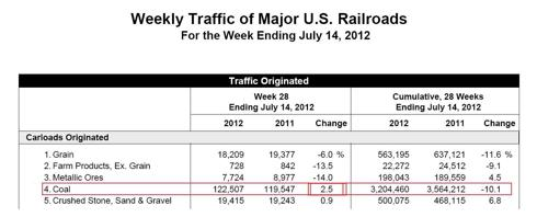AAR Report current week