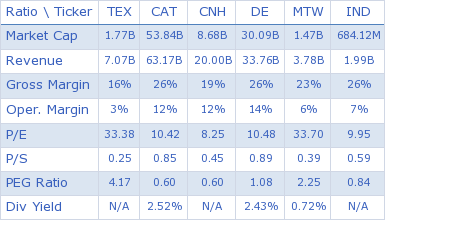 Terex Corp. key ratio comparison with direct competitors