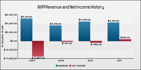 NXP Semiconductors NV Revenue and Net Income History