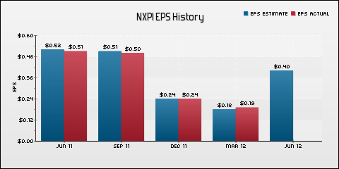 NXP Semiconductors NV EPS Historical Results vs Estimates