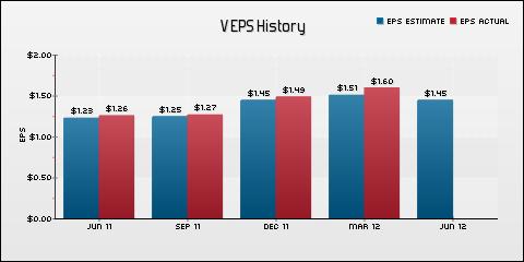 Visa, Inc. EPS Historical Results vs Estimates
