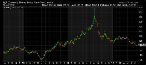 Three Year CurrencyShares Swiss Franc Trust FXF