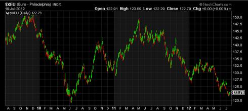 Euro - Philadelphia Index