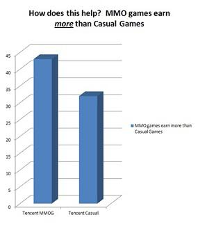 MMO games earn more than casual games 75