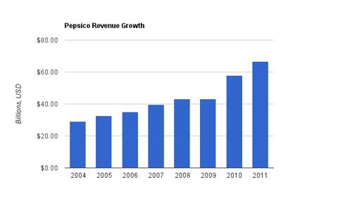 Pepsico Revenue Chart