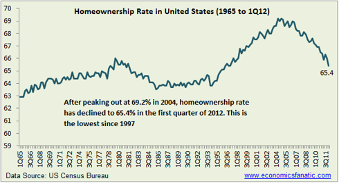 Homeownership Rate in the United States