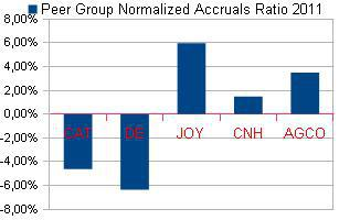Normalized accruals