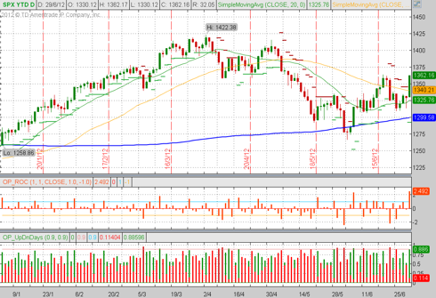 S&P500 YTD Daily