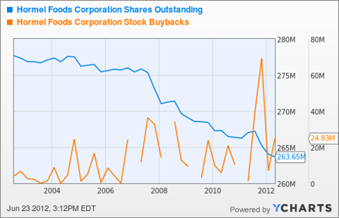 HRL Shares Outstanding Chart
