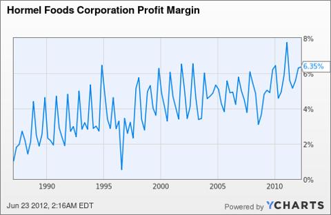 HRL Profit Margin Chart