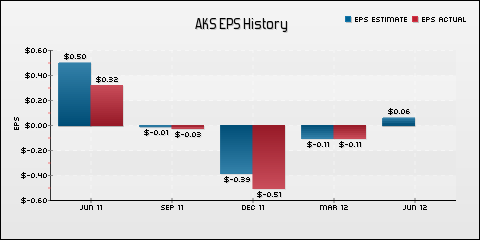 AK Steel Holding Corporation EPS Historical Results vs Estimates