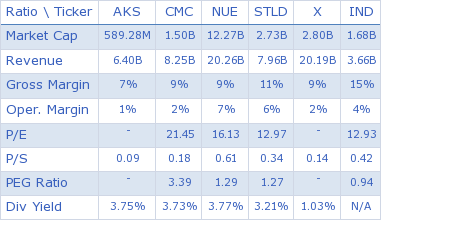 AK Steel Holding Corporation key ratio comparison with direct competitors