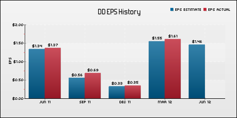 E. I. du Pont de Nemours and Company EPS Historical Results vs Estimates