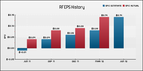 Regions Financial Corp. EPS Historical Results vs Estimates