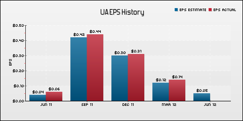 Under Armour, Inc. EPS Historical Results vs Estimates