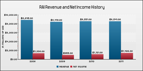 Reynolds American Inc. Revenue and Net Income History