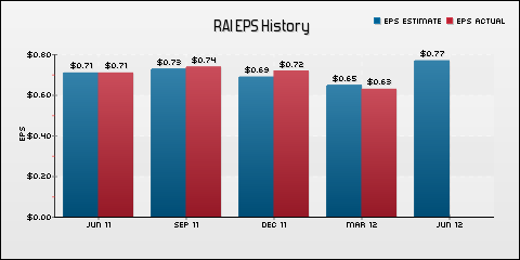 Reynolds American Inc. EPS Historical Results vs Estimates