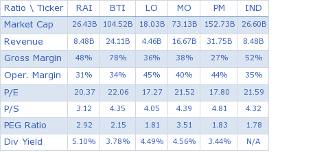 Reynolds American Inc. key ratio comparison with direct competitors