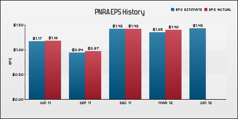 Panera Bread Co. EPS Historical Results vs Estimates