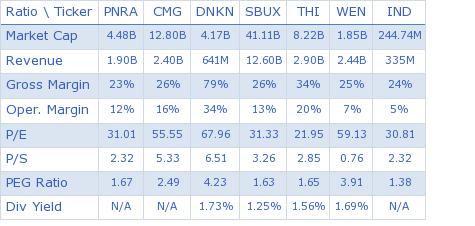 Panera Bread Co. key ratio comparison with direct competitors